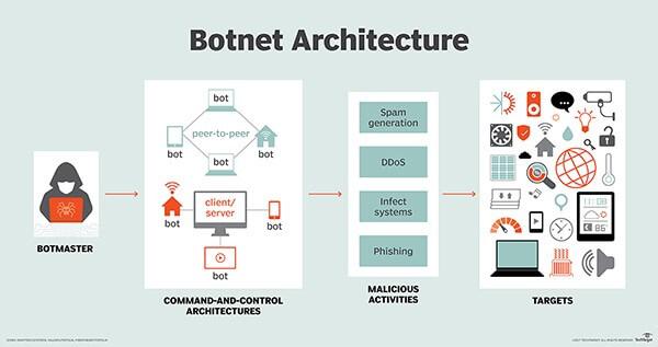 bot cyber attacks