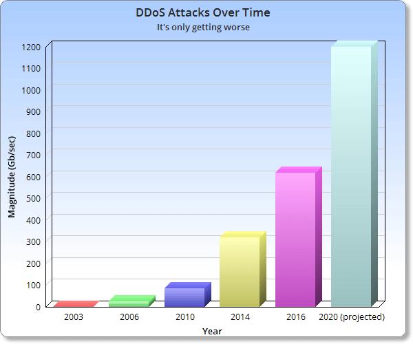 DDoS App Security Challenge
