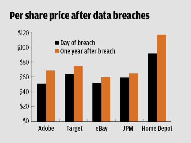 Data Breach Impact