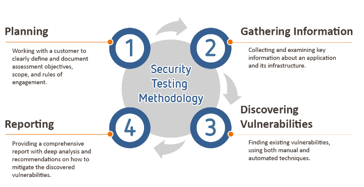 What is Vulnerability Assessment