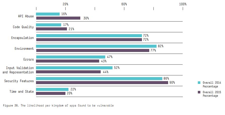 Vulnerability Testing Survey