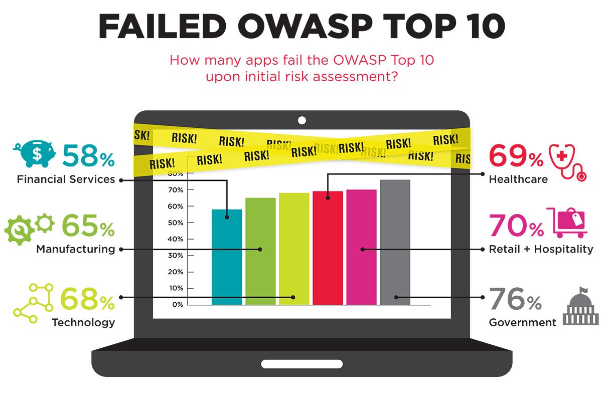 OWASP Website Security