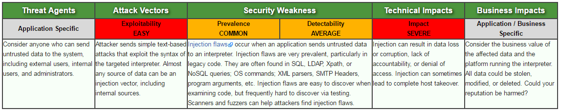 Security Metrics Severity