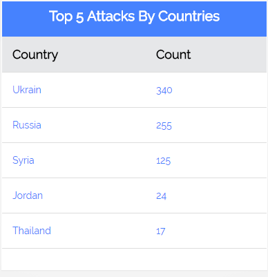 cyber attack countries