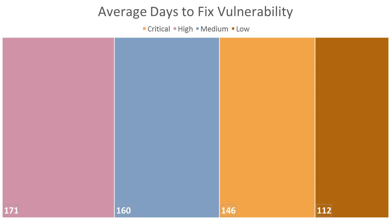 Average days to fix vulnerability