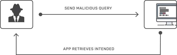 how-to-send-malicious-query