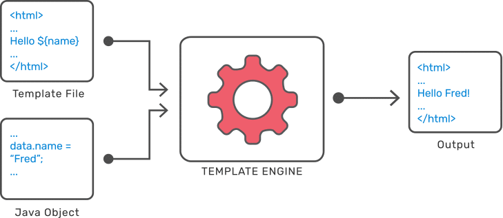 template-engine-example